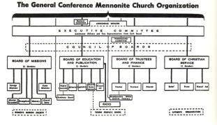 GC org structure